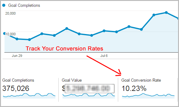 Google Analytics goal conversion rate