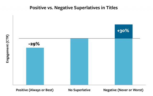 Postive vs Negative Superlatives In Webpage Titles